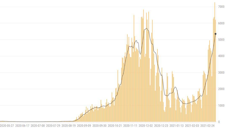 Covid-grafikon